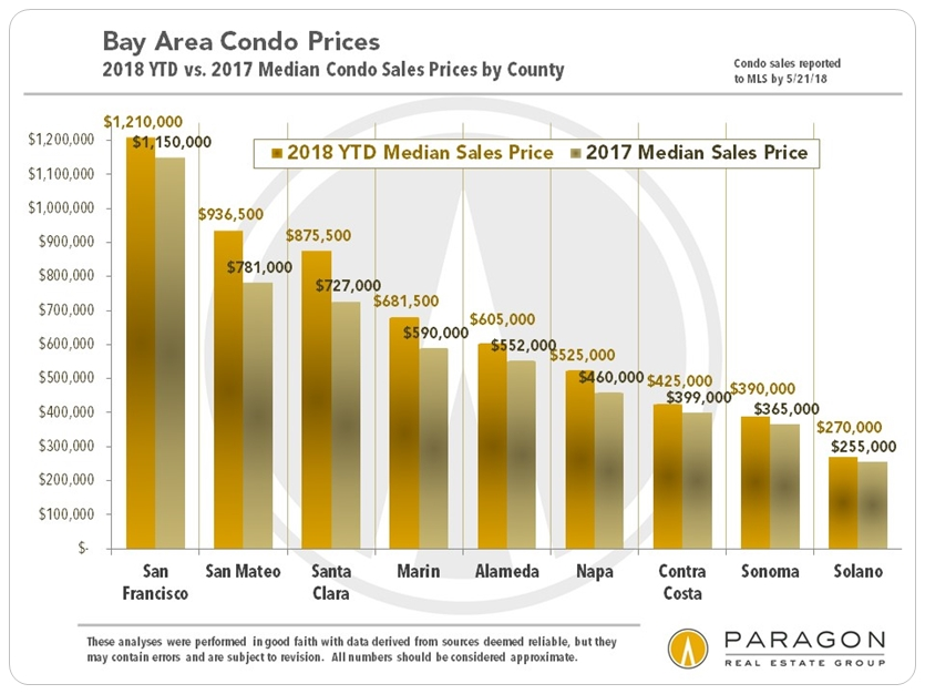 Bay Area condo markets and prices