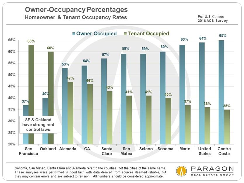 SF Bay Area homeownership rates