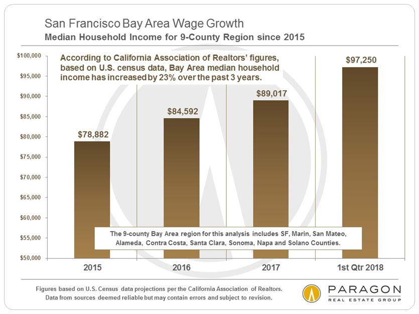 SF bay area median household income increases