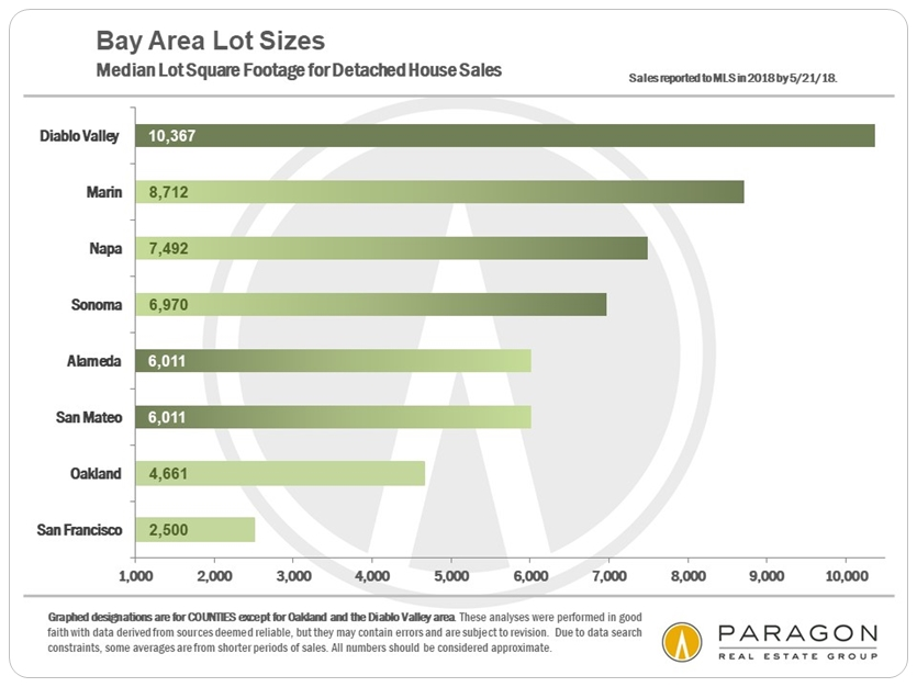 Bay Area median home lot sizes by county