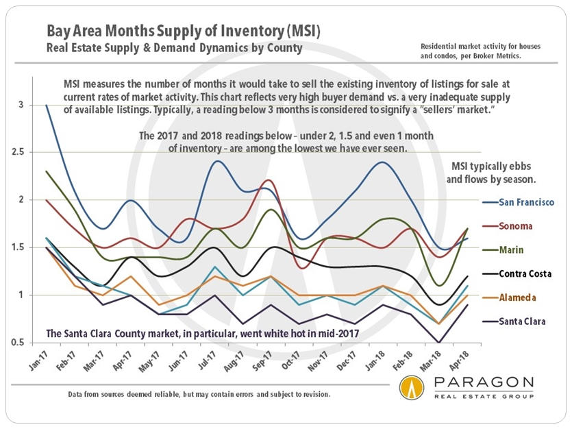 Bay Area months supply of inventory by county