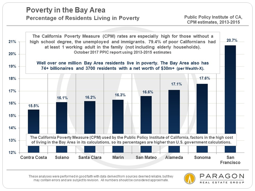 Poverty percentages in the Bay Area