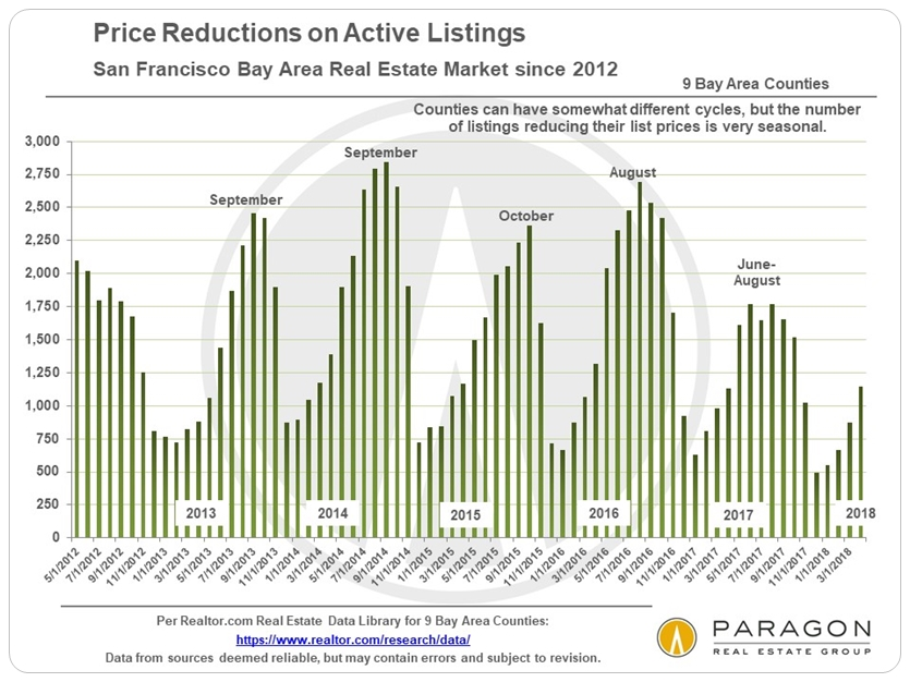 Bay Area price reductions historical trend