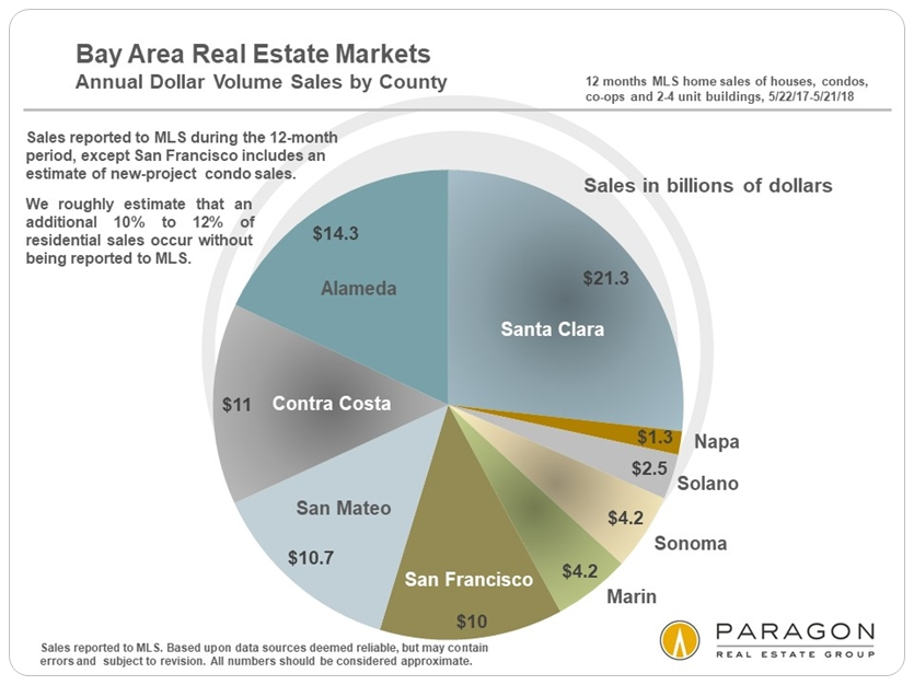 Bay Area dollar volume home sales by county