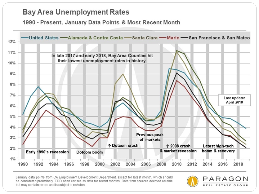 Bay Area unemployment rates historical