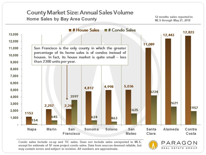 SF Bay Area House and Condo Sales by County