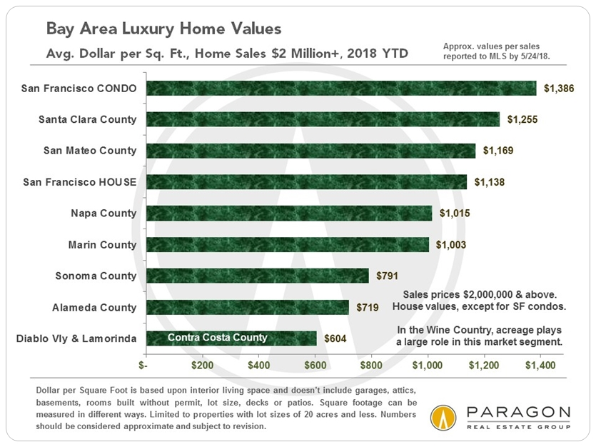 SF Bay Area luxury home values by county