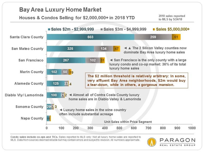 Bay Area luxury home markets by county