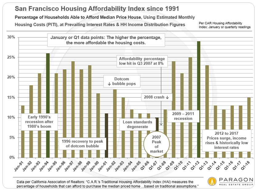 San Francisco Housing Affordability Index