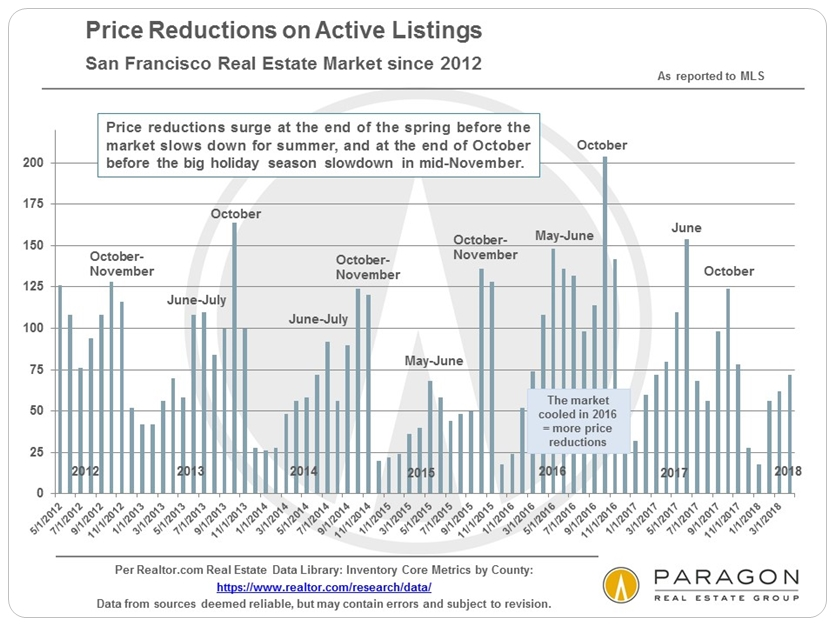 San Francisco home price reductions by month