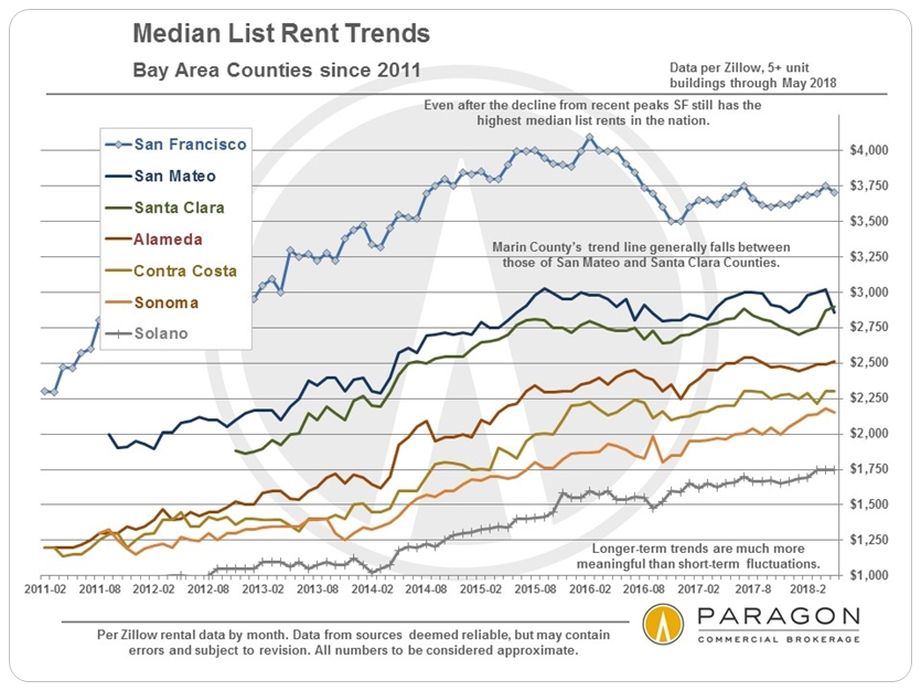 Bay Area rents historical trends