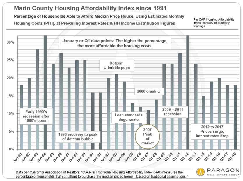 Marin County affordability historical