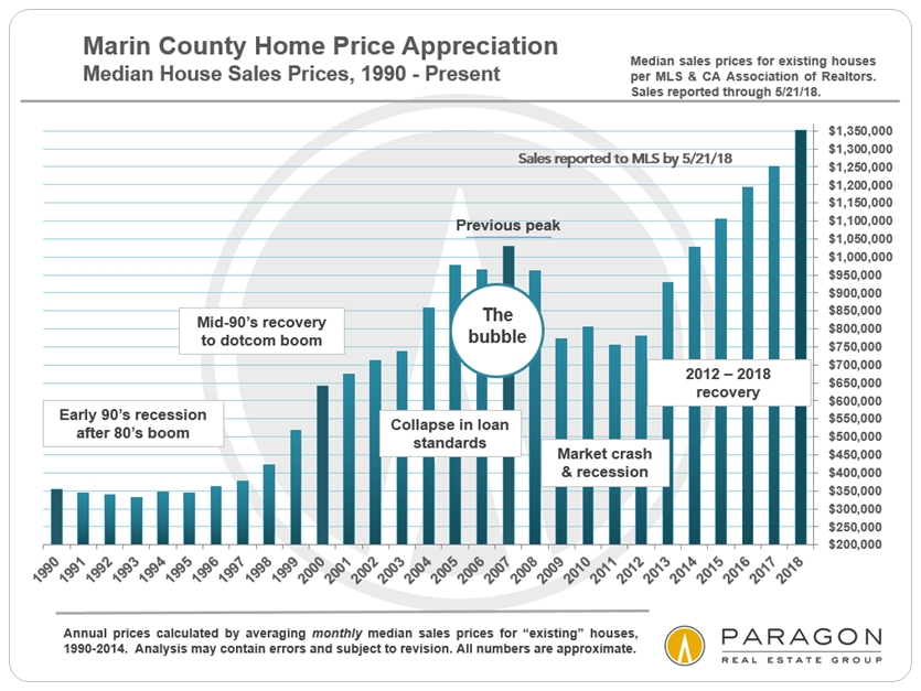 Marin median home prices historical