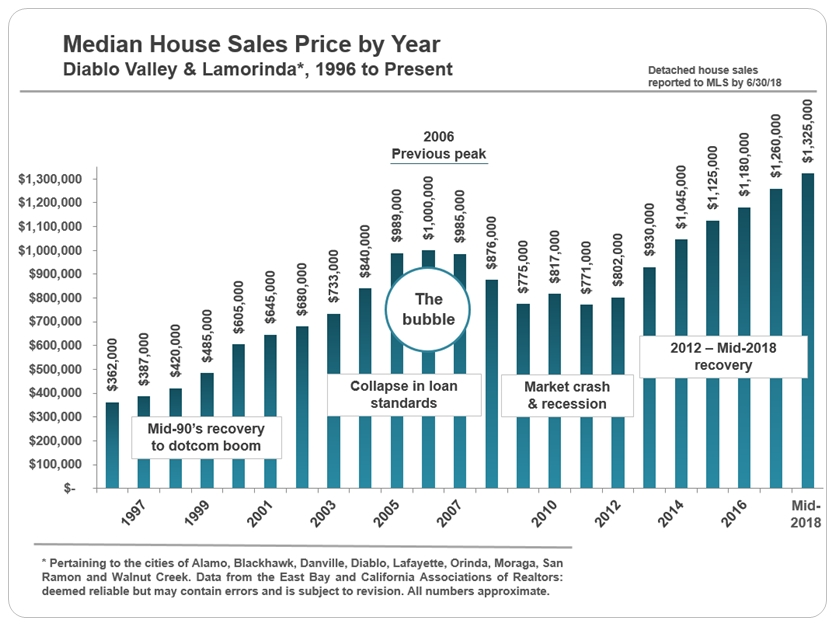 Diablo Valley historical home price trend