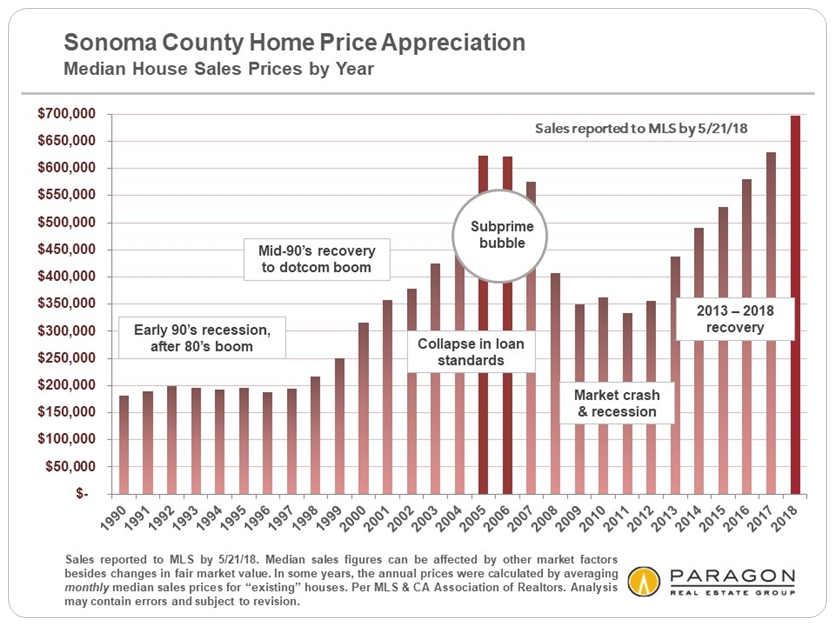 Sonoma County Home Prices historical