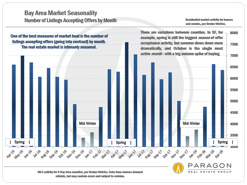 Bay Area Real Estate Seasonality