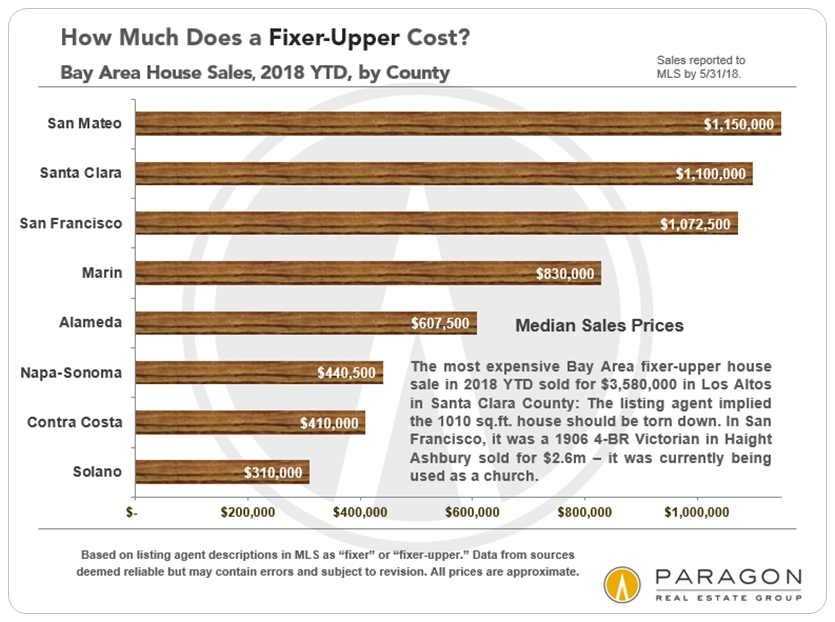 Bay Area Fixer Upper Prices