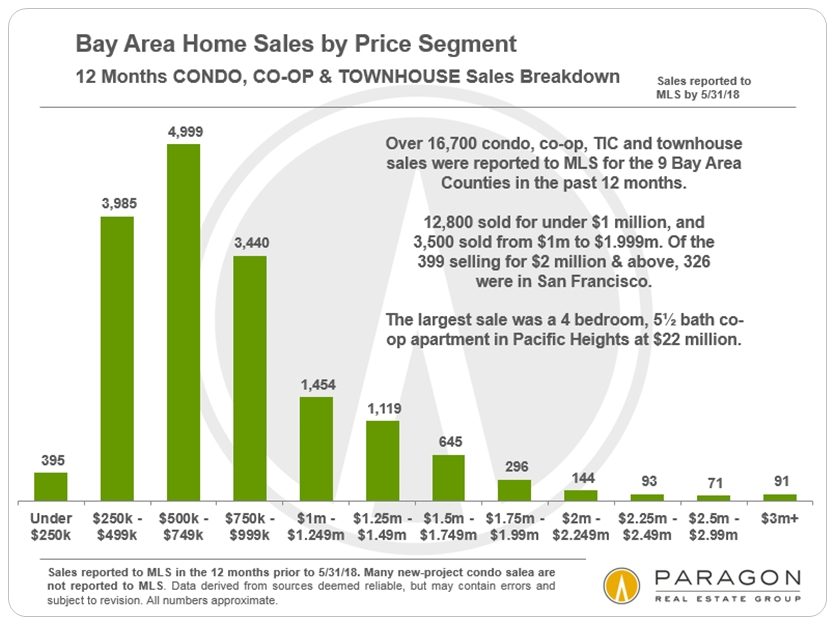 Bay Area condo sales by price