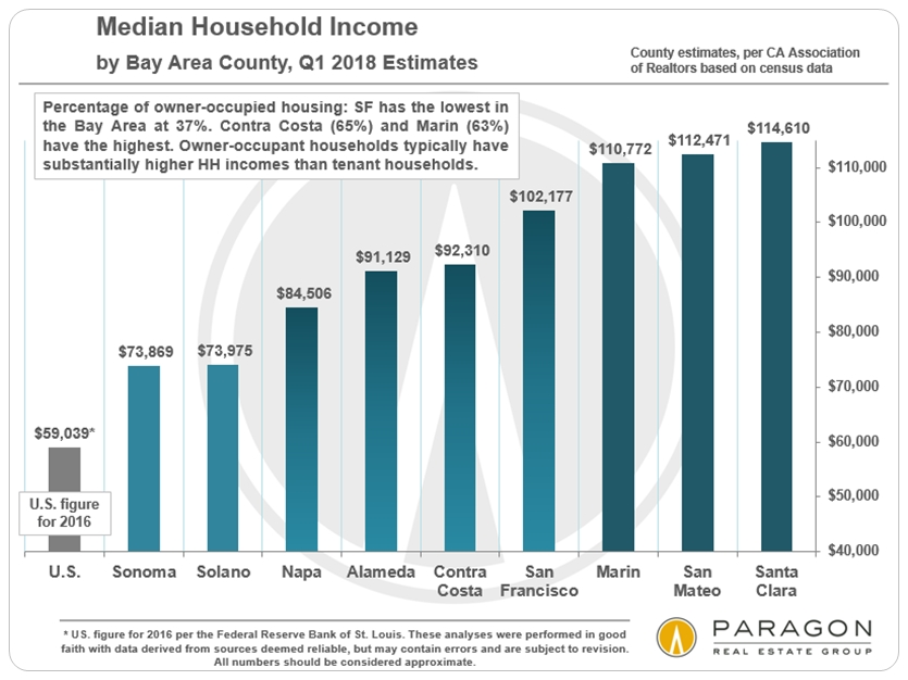 Bay Area Median Household Income by County