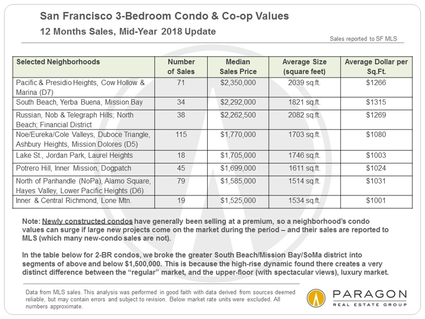 SF 3 bedroom condo prices