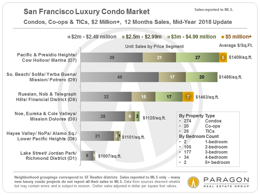 260c5004be The luxury home market is even more intensely seasonal in its dynamics than  the general market.