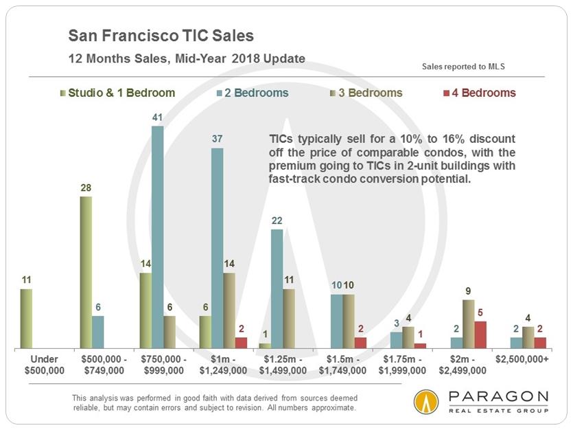 SF TIC Sales