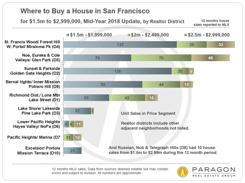 5fb6d3251f San Francisco Early Autumn Market Report - Compass