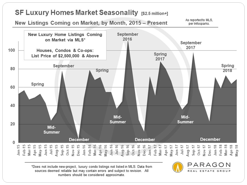 3688a2bb08 Luxury condo sales in San Francisco hit a new high in May 2018. (Sales  reported to MLS  new project sales would increase these numbers.)