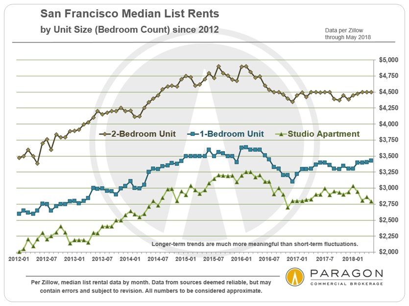 Median San Francisco List Rents
