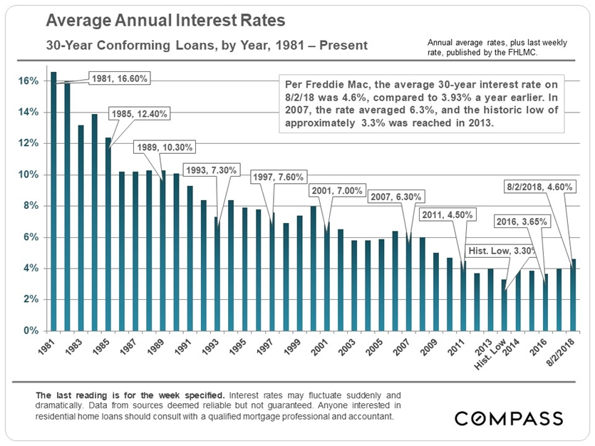 30 year interest rates long term