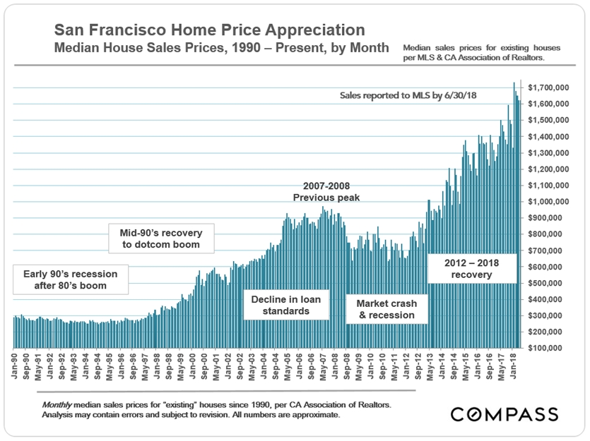 SF median house sales price trends - CAR