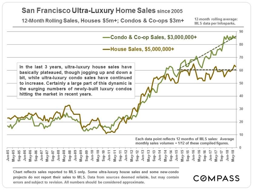 August Review: San Francisco Real Estate Market | Par Hanji Real Estate