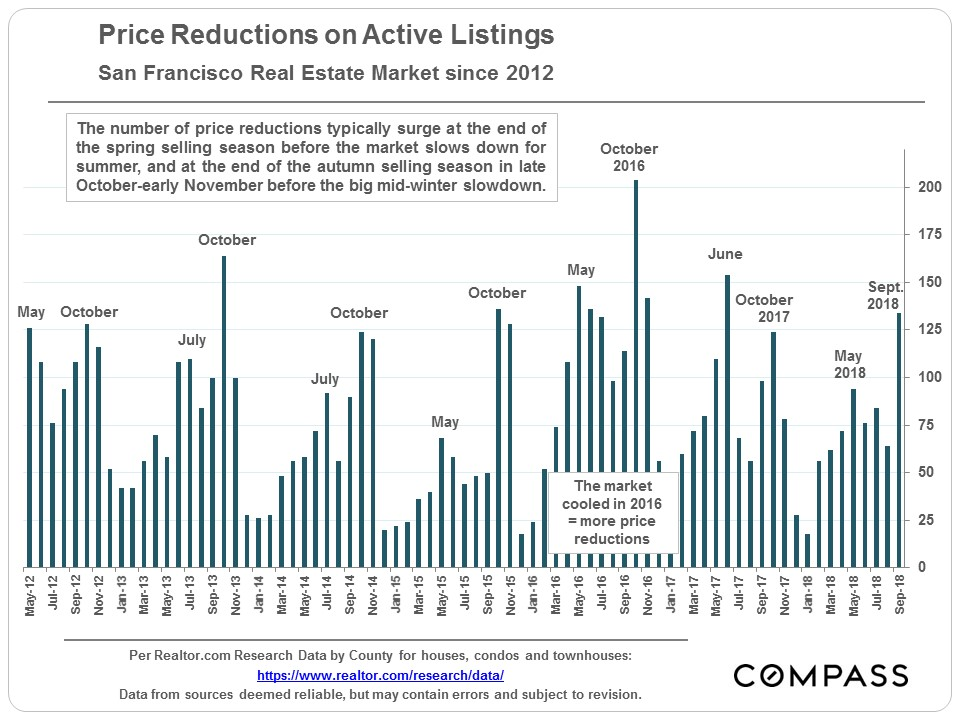 5e2c305663 ... months of the year for price reductions as sellers of unsold listings  make a last attempt to grab the attention of buyers before the mid-winter  slowdown ...