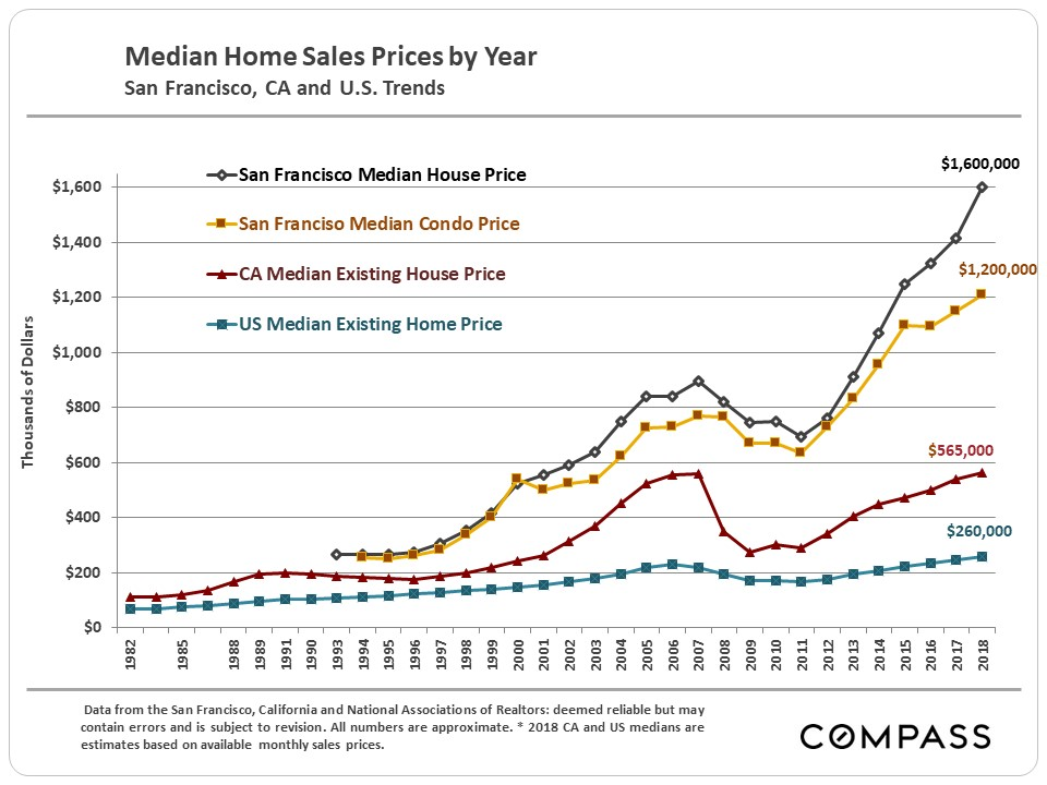 30 Years Of Bay Area Real Estate Cycles Compass Compass
