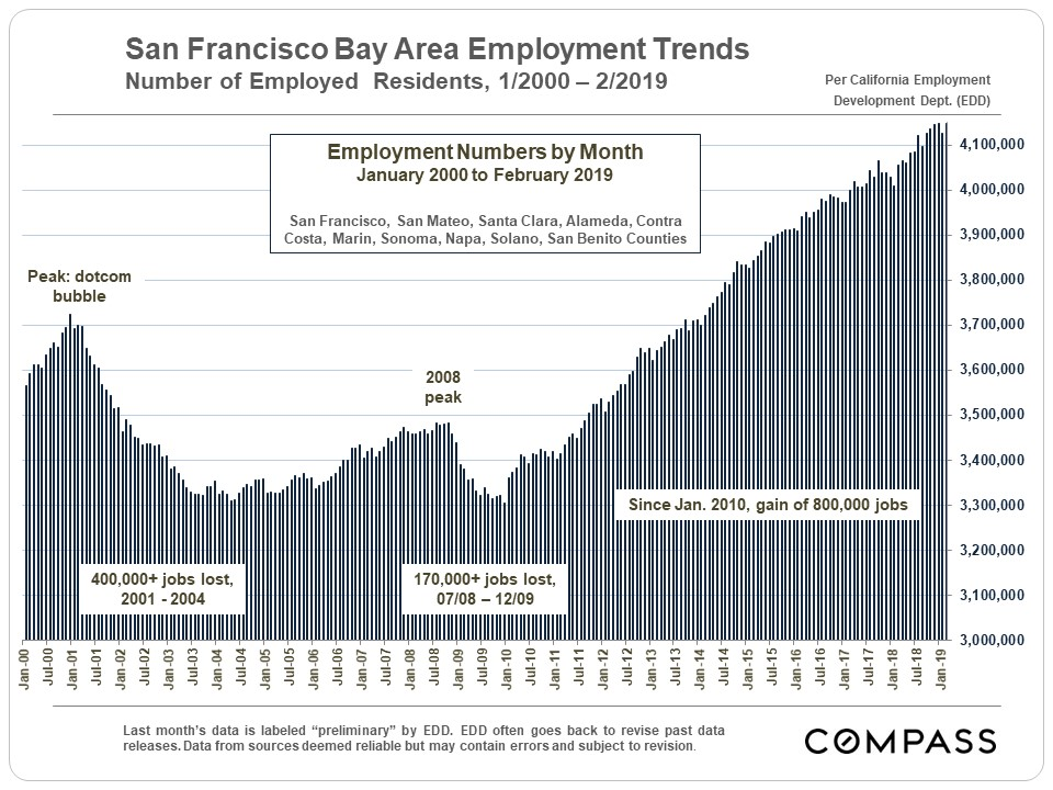 30+ Years of Bay Area Real Estate Cycles - Compass - Compass