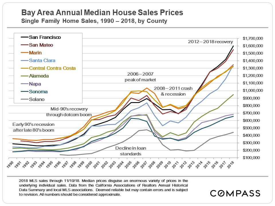 Bay Area Real Estate Cycles -Condensed Version - Compass