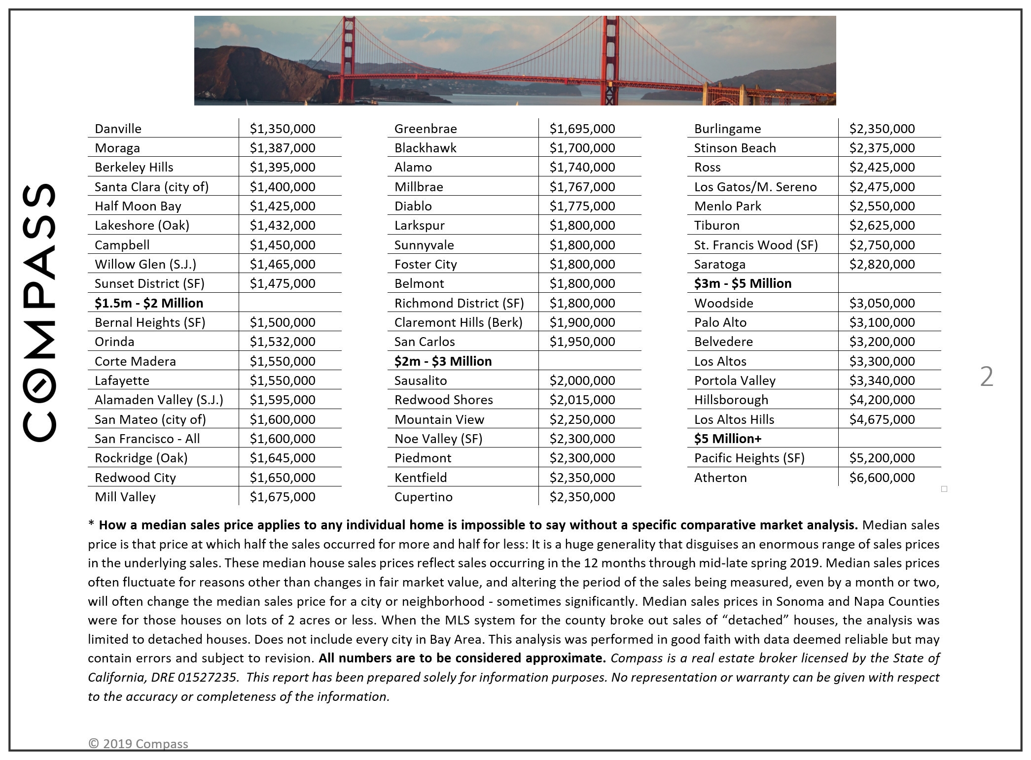 San Francisco Home Prices, Market Conditions & Trends