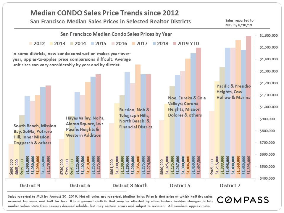 San Francisco Condo Price Trends