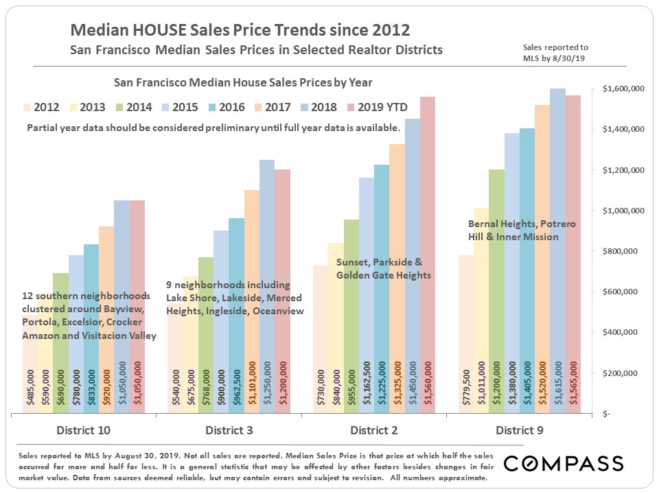 San Francisco Neighborhood House Price Trends