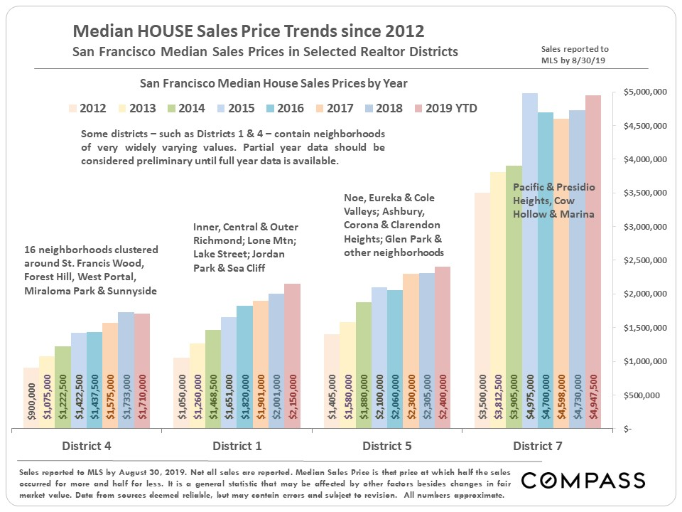 SF Neighborhood House Price Trends