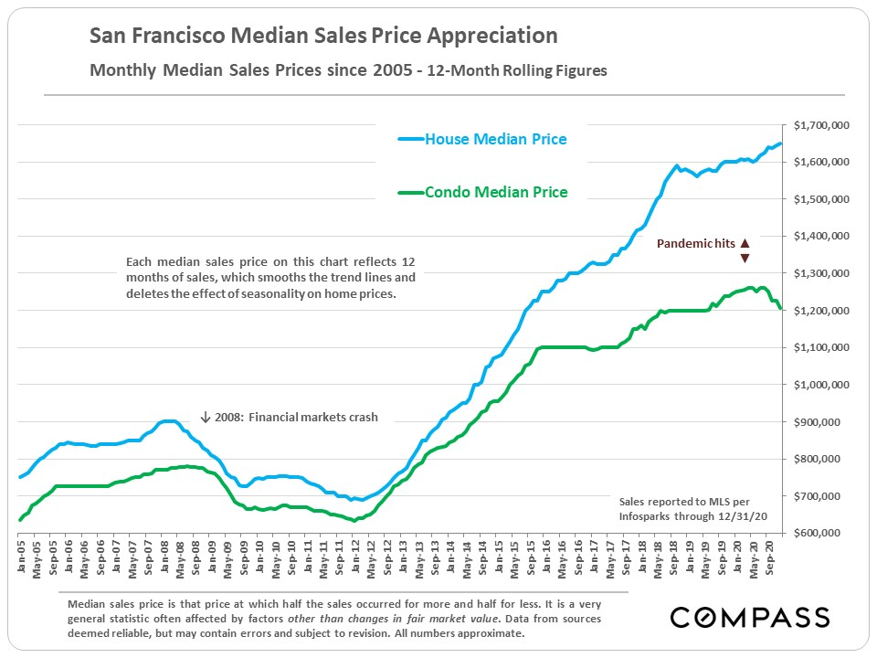 San Francisco Median House and Condo Sales Prices