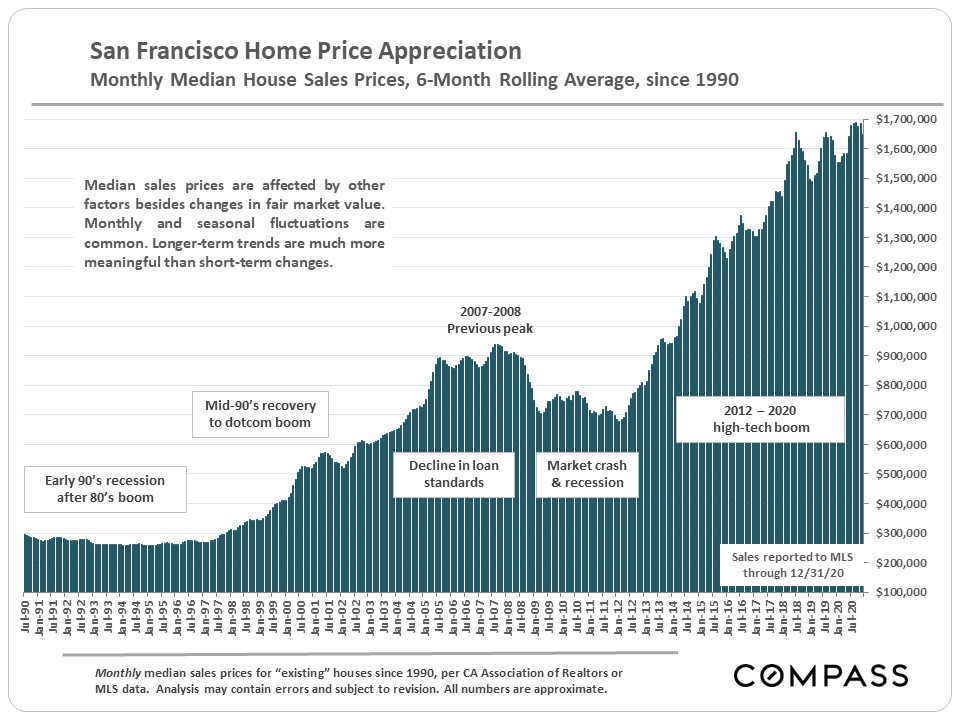 San Francisco Median House Sales Price Trend